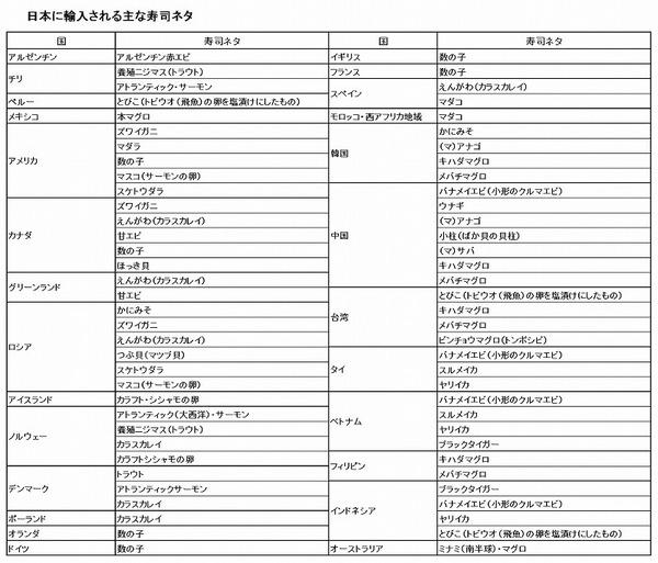 日本に輸入される主な寿司ネタ Globe 表.jpg