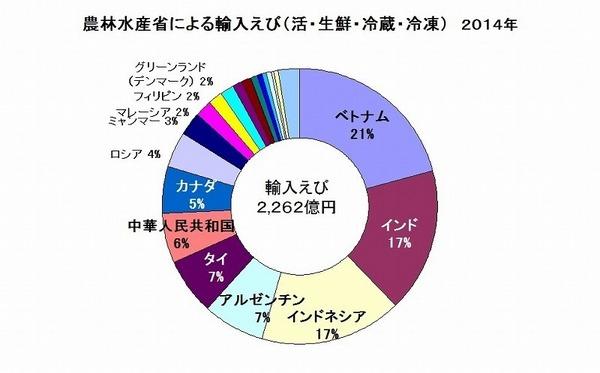 水産物輸入えび 農林水産省 2014 Rev1.jpg