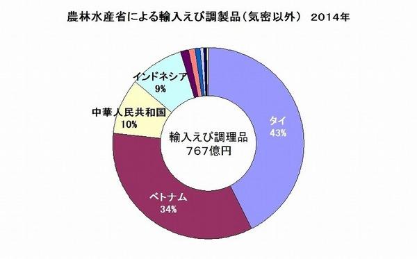 水産物輸入えび調理品 農林水産省 2014 Rev1.jpg