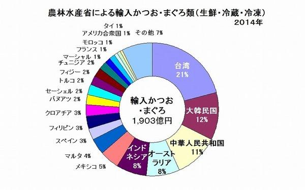 水産物輸入かつおまぐろ 農林水産省 2014 .jpg