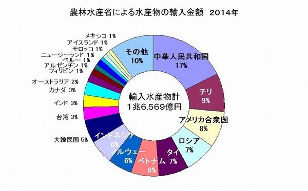 水産物輸入金額国 農林水産省 2014 .jpg