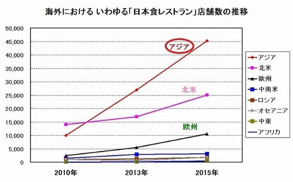 海外の日本食レストラングラフ.jpg