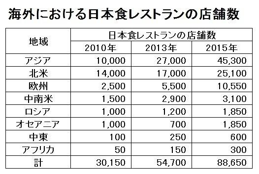 海外の日本食レストラン数字.jpg