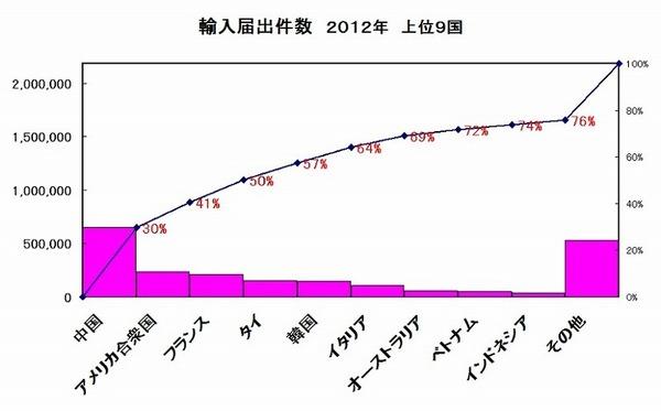輸入届出件数厚生労働省 グラフ.jpg