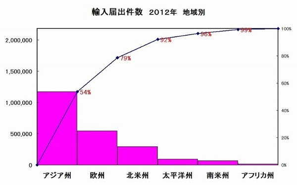 輸入届出件数地域別厚生労働省 グラフ.jpg