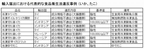 輸入違反事例 いかたこ 表.jpg