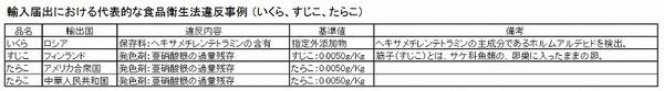 輸入違反事例 いくらすじこたらこ 表.jpg