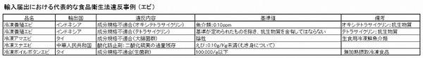 輸入違反事例 エビ 表.jpg