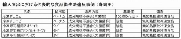 輸入違反事例 寿司用 表.jpg