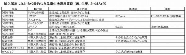 輸入違反事例 米生姜かんぴょう 表.jpg
