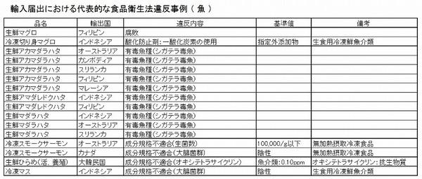 輸入違反事例 魚 表.jpg