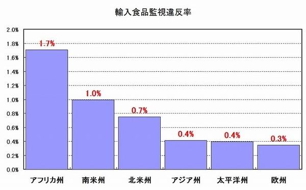 輸入食品監視違反率厚生労働省 グラフ.jpg