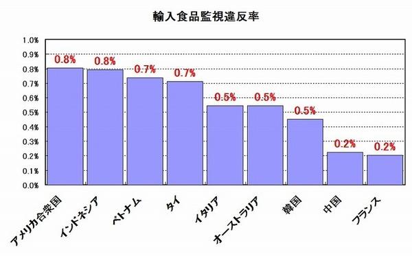 輸入食品違反率 国別.jpg